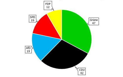 Sitzanteile der Parteien LTW 2016 Homepage SK