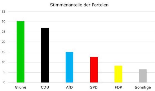 Stimmenanteile der Parteien LTW 2016 Homepage SK