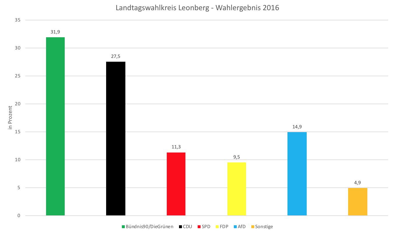 Wahlergebnis WK Leonberg 2016