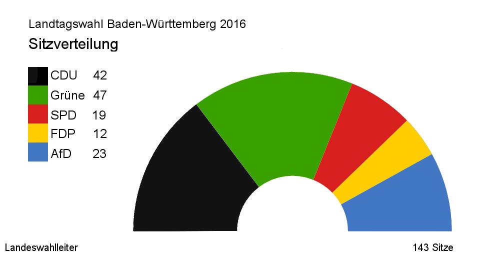 Sitzverteilung Landtagswahl 2016